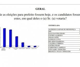 Eleições: Pesquisa Ibrape aponta novo empate técnico entre Alfredo Gaspar e JHC