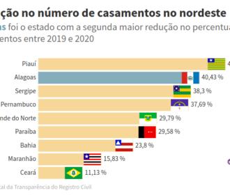 Alagoas tem redução de 40% no número de casamentos em 2020